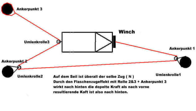 1288025 winch to the rear? jeep wrangler forum snatch block diagrams at edmiracle.co