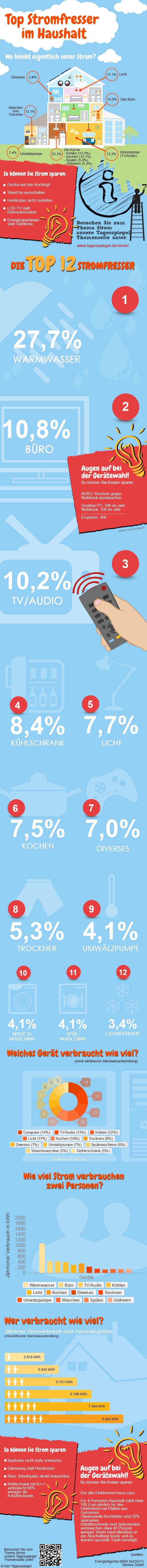 Infografik: Top 12 Stromfresser im Haushalt Quelle: www.tagesspiegel.de