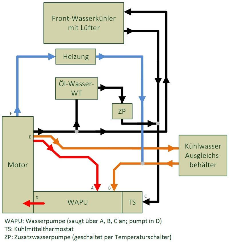Öl Wasser Wärmetauscher die Große Variante eingebaut -FRAGEN -