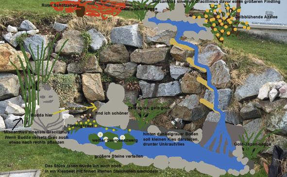 garten steinmauer wasserfall | siteminsk, Hause und garten