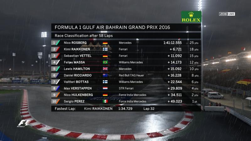 Afbeeldingsresultaat voor Formula 1 TV HUD