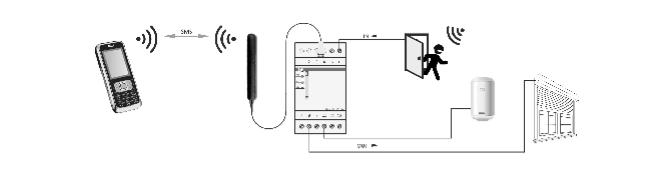 f f simply max p01 modul gsm rolladensteuerung alarm. Black Bedroom Furniture Sets. Home Design Ideas