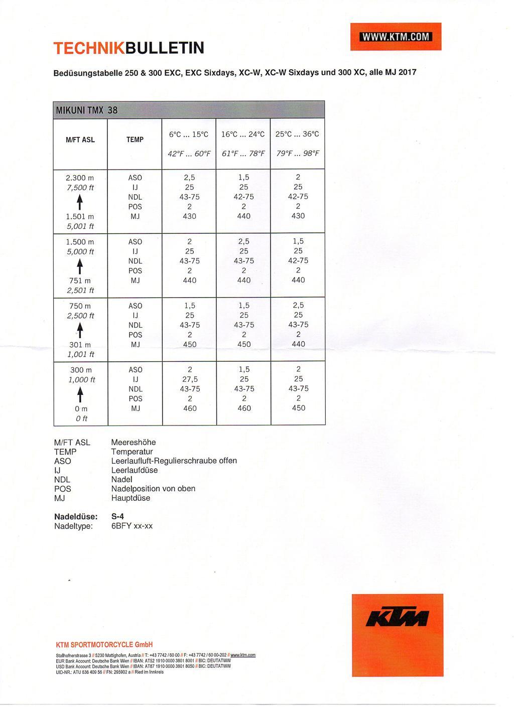 Mikuni Needle Jet Chart