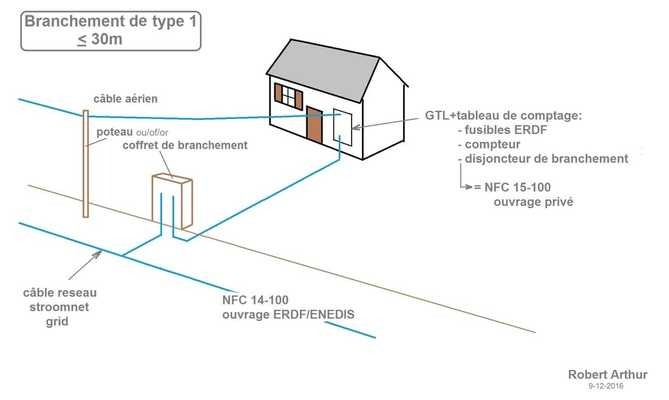Sensational Distance From Mains Fuse Box To Water The New French Forum Wiring Cloud Inamadienstapotheekhoekschewaardnl