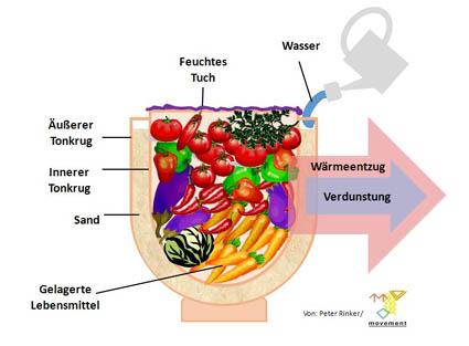 Stromloser Gartenkühlschrank aus Ton