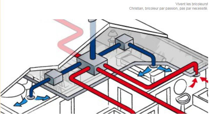 Ventilatie met warmteterugwinning