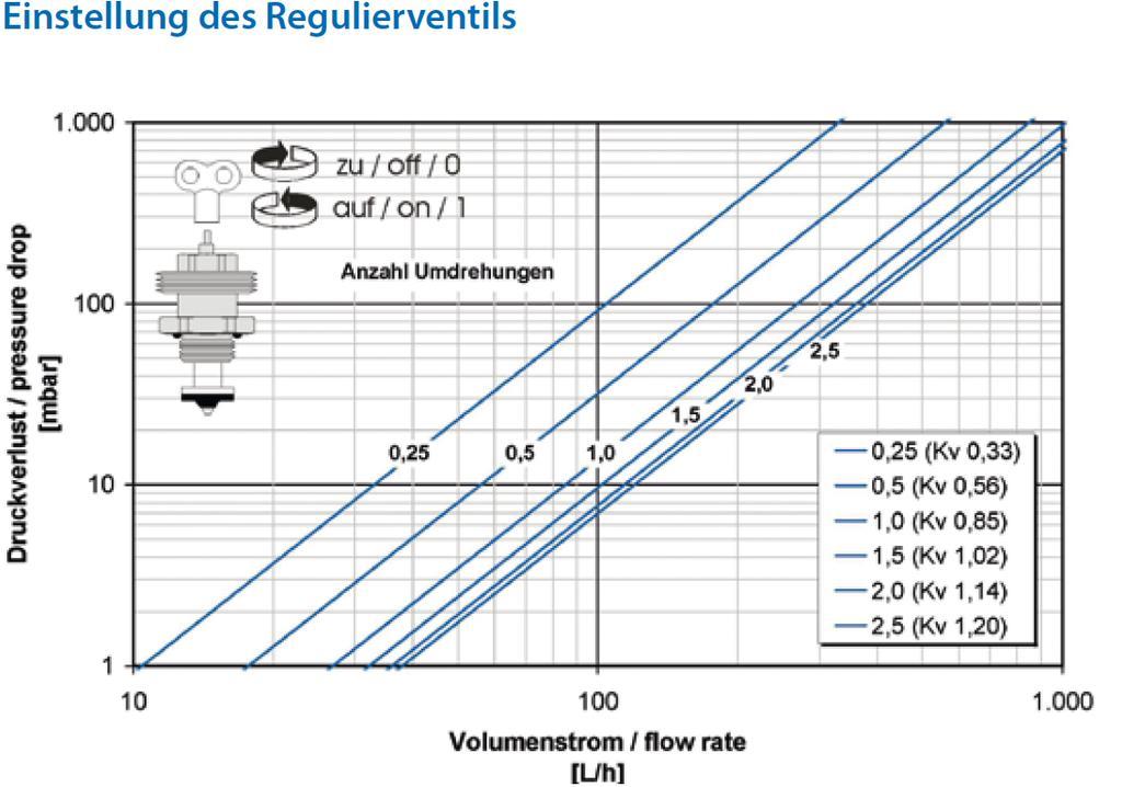 Volumenstrom Im Heizkreisverteiler Einstellen Haustechnikdialog