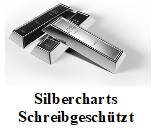 Silber Charts