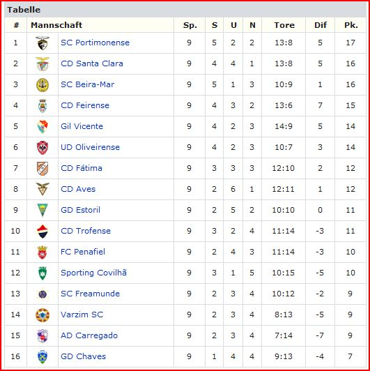 liga portugal tabelle