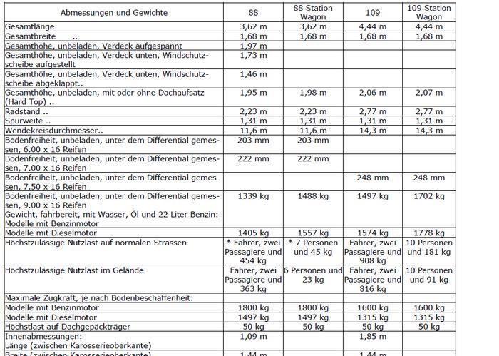 Daten F 252 R Anh 228 Ngelast