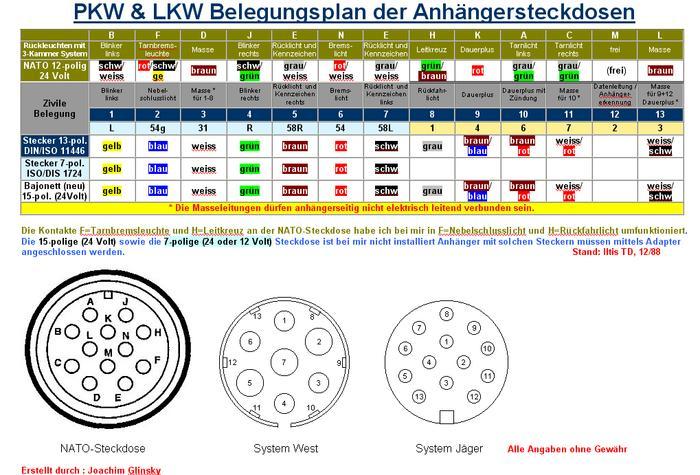 Belegungsplan für BW (Nato) Steckdose