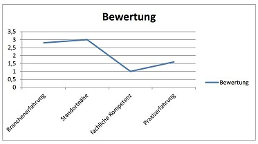 dynamisches diagramm excel 2013