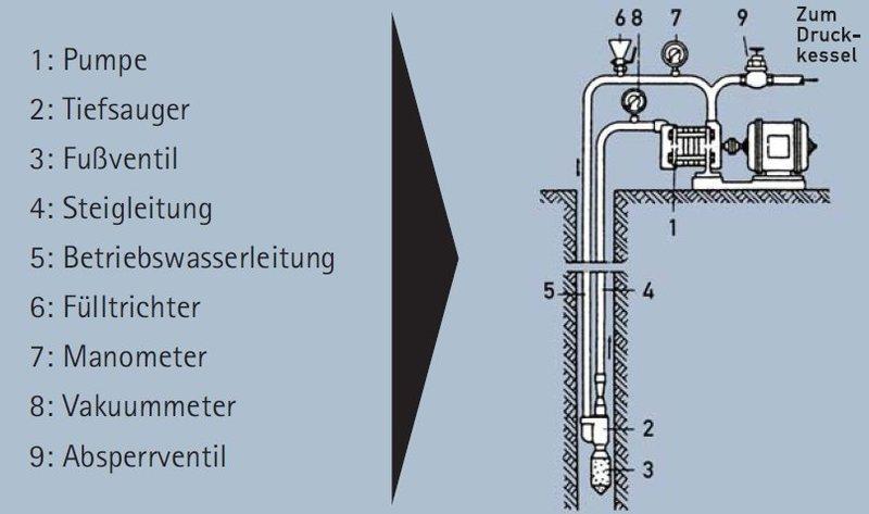 Relativ Tiefsauger - Brunnen-Forum.de DJ19