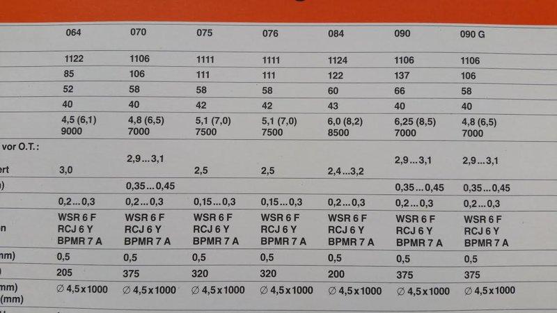 Gemeinsame Leistungs und Nm-Angaben zur Stihl 070/090 • Motorsägen-Portal @AH_87