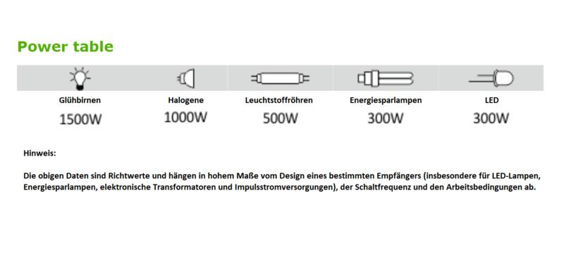 F/&F BIS-402 Bistabiles Relais LED ESL Glühbirne Halogene Leuchtmittel 230V AC