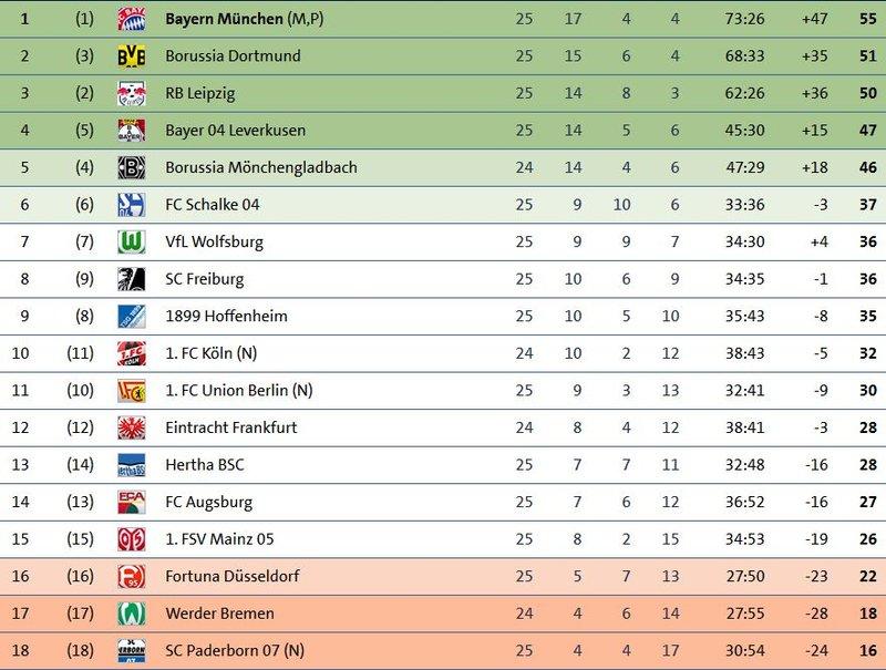 Bundesligatabelle Fußball