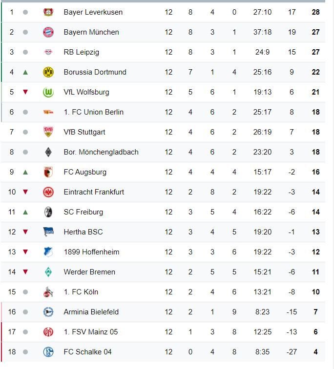 Bundesliga Tabelle 2021 15