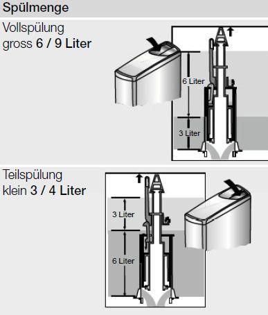 Relativ Geberit WC- Spülkasten Aufputz RS08