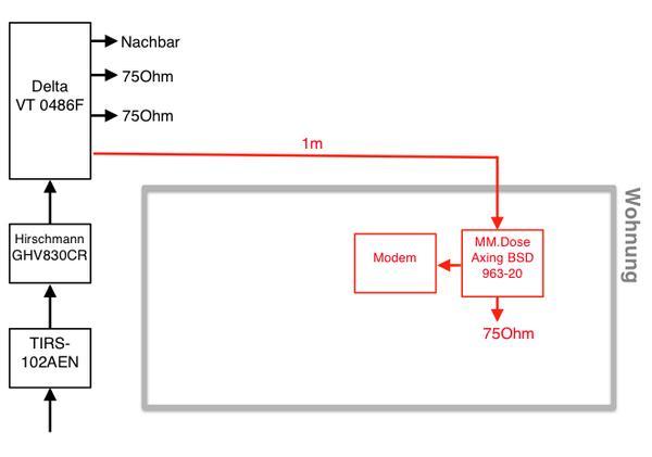 Sehr Bitte um fachkundigen Rat für BK-Verteilung, Kabel (analog, DVB-C JM94